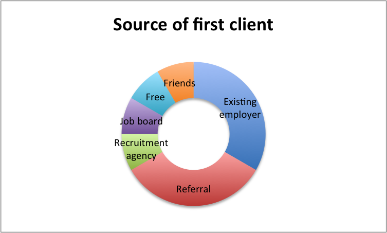 Source of first freelancing client