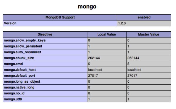 MongoDB extension for PHP